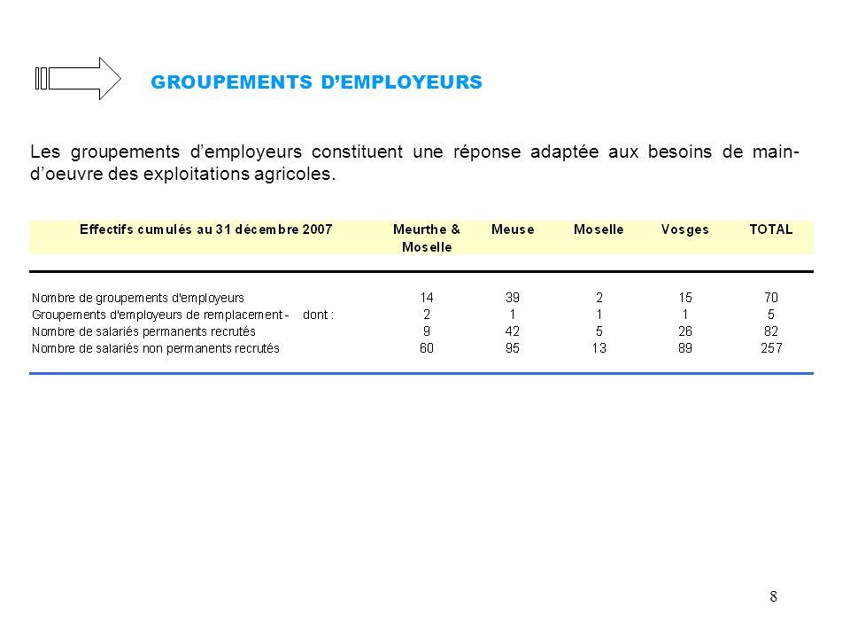 GROUPEMENTS D'EMPLOYEURS