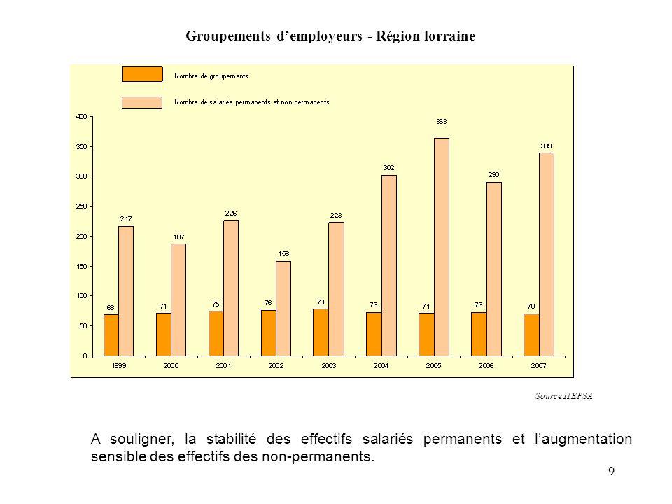 Groupements d'employeurs - Région lorraine