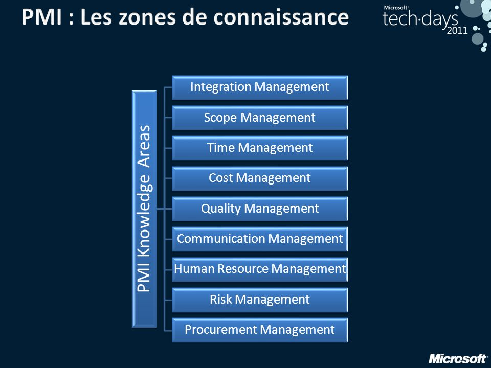 PMI : Les zones de connaissance