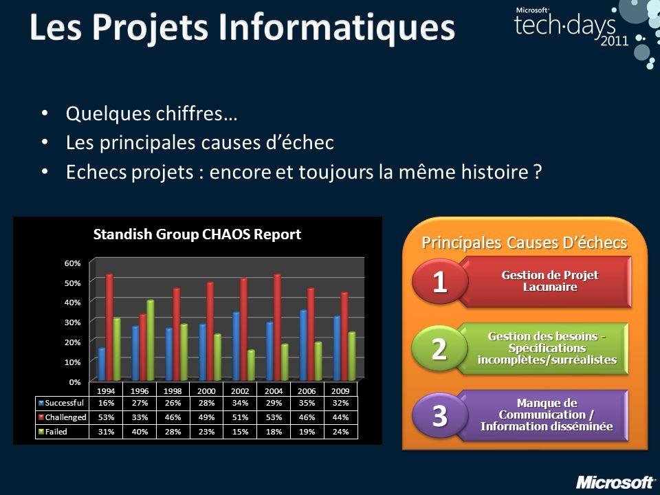 Les Projets Informatiques