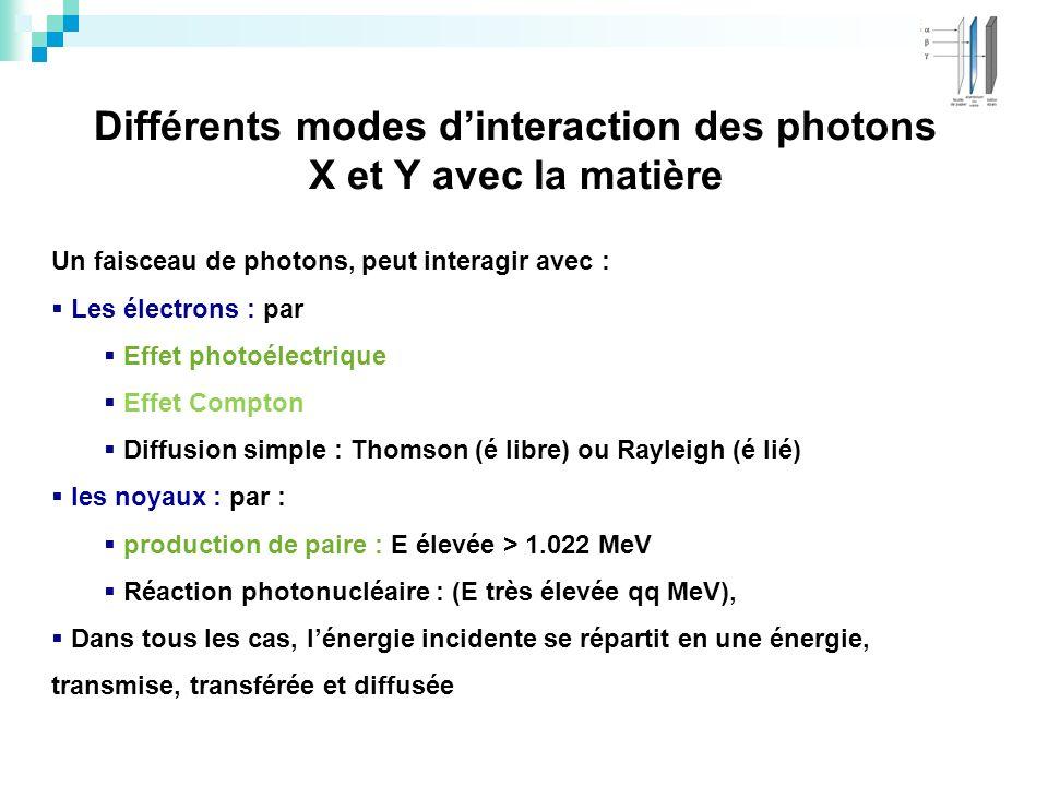 Différents modes d'interaction des photons X et Y avec la matière