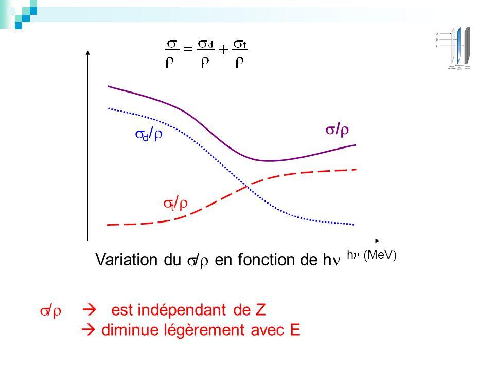 /  est indépendant de Z  diminue légèrement avec E