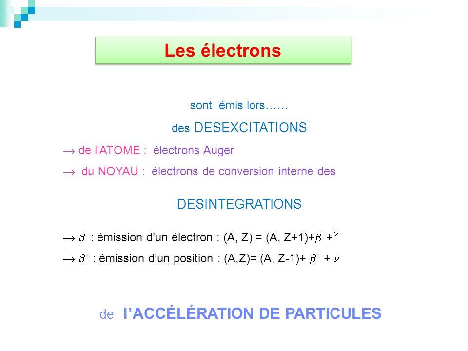 de l'ACCÉLÉRATION DE PARTICULES