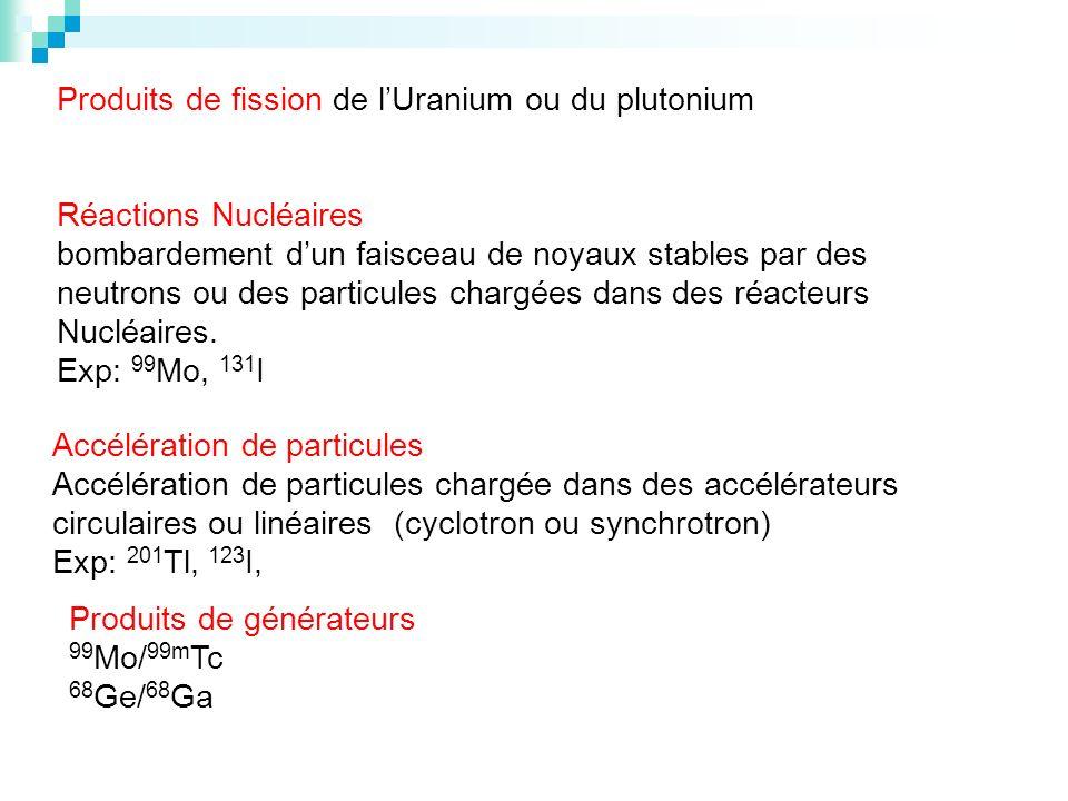 Produits de fission de l'Uranium ou du plutonium