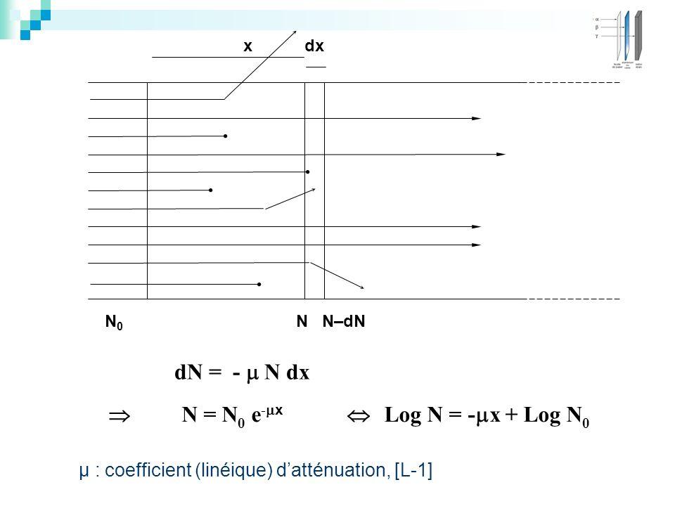 N = N0 e-x  Log N = -x + Log N0