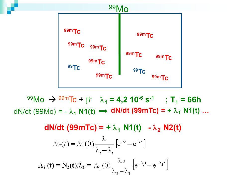 99Mo 99Mo  99mTc + - 1 = 4,2 10-6 s-1 ; T1 = 66h dN/dt (99mTc) =