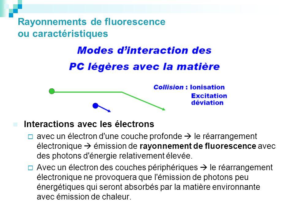 Rayonnements de fluorescence ou caractéristiques