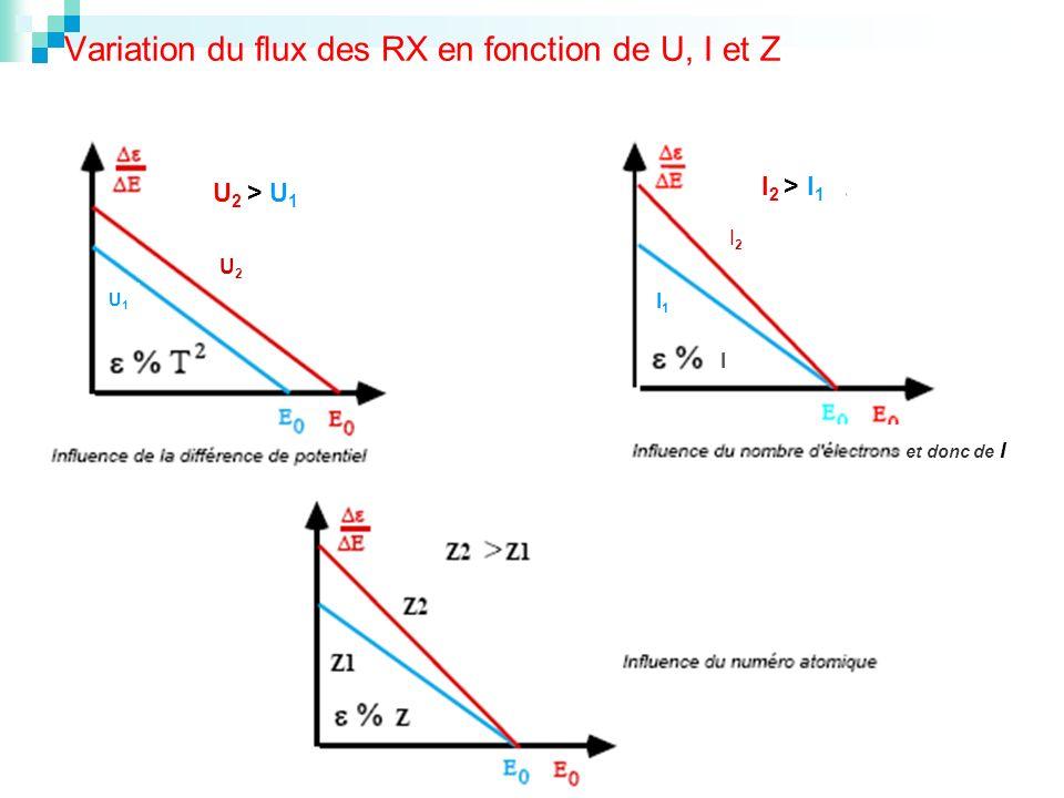 Variation du flux des RX en fonction de U, I et Z