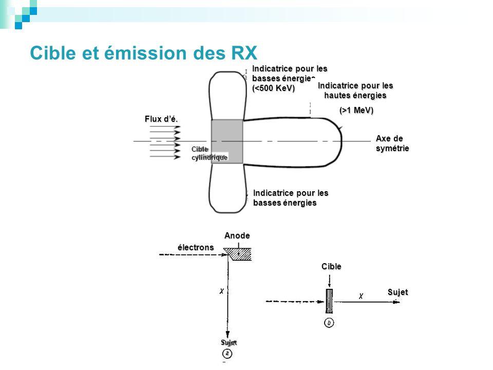 Cible et émission des RX