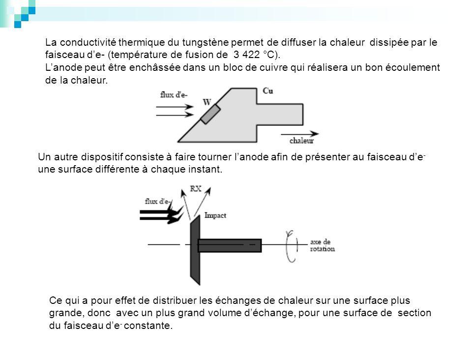 La conductivité thermique du tungstène permet de diffuser la chaleur dissipée par le faisceau d'e- (température de fusion de 3 422 °C).