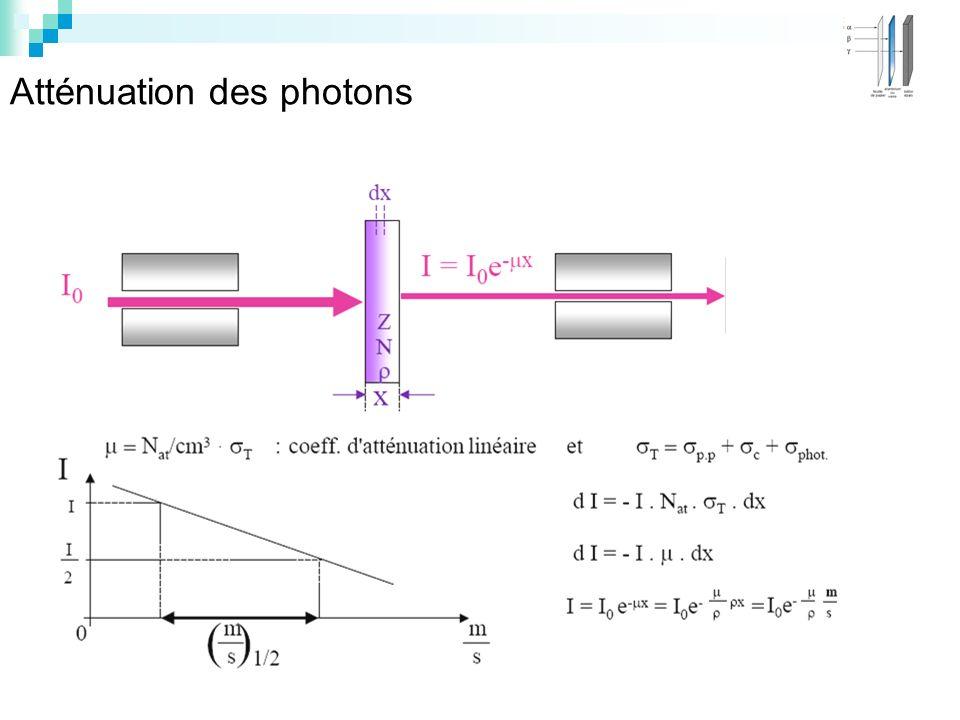 Atténuation des photons