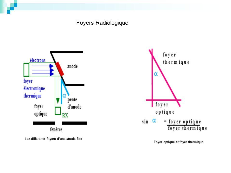 Foyers Radiologique Les différents foyers d'une anode fixe