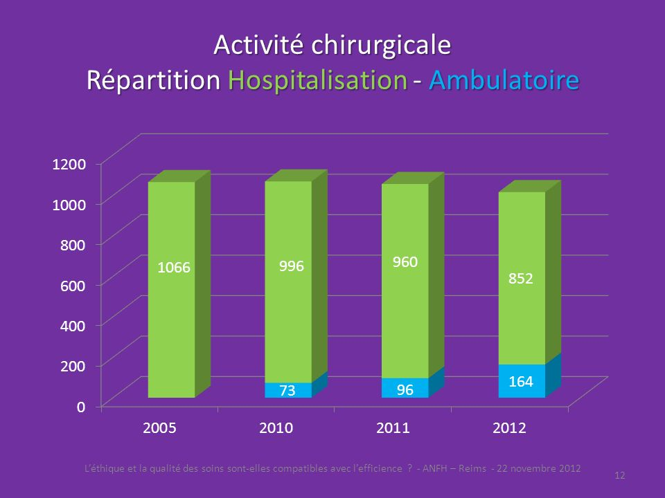 Activité chirurgicale Répartition Hospitalisation - Ambulatoire