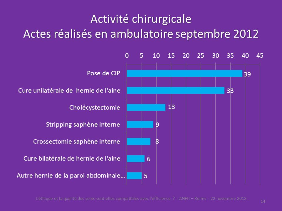 Activité chirurgicale Actes réalisés en ambulatoire septembre 2012