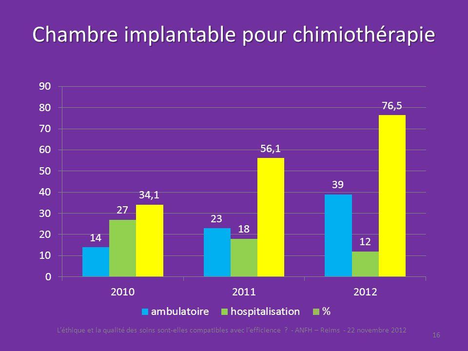 R union r gionale de l anfh reims le 22 novembre ppt for Chambre implantable