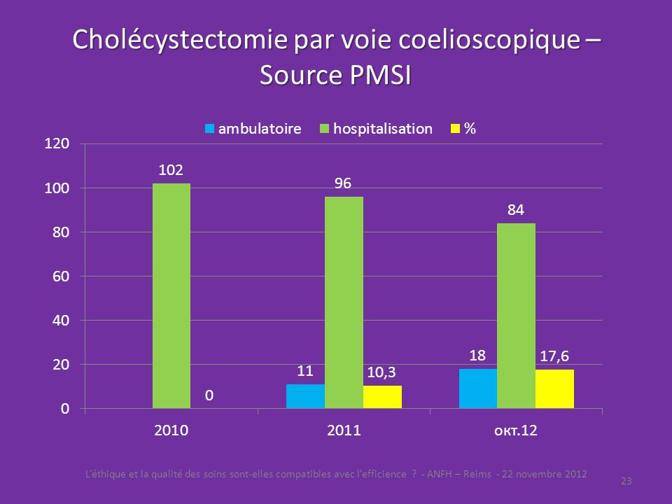 Cholécystectomie par voie coelioscopique – Source PMSI
