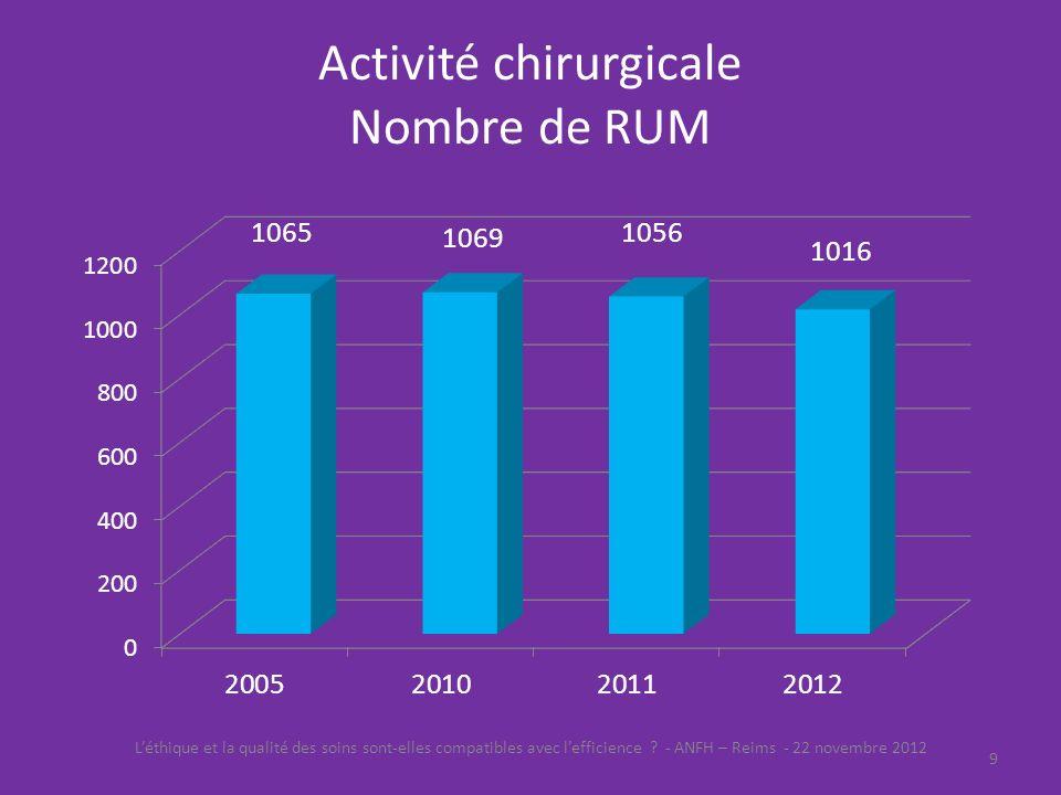 Activité chirurgicale Nombre de RUM