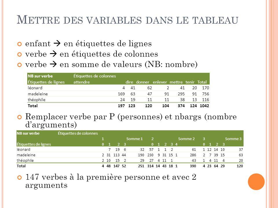 Mettre des variables dans le tableau