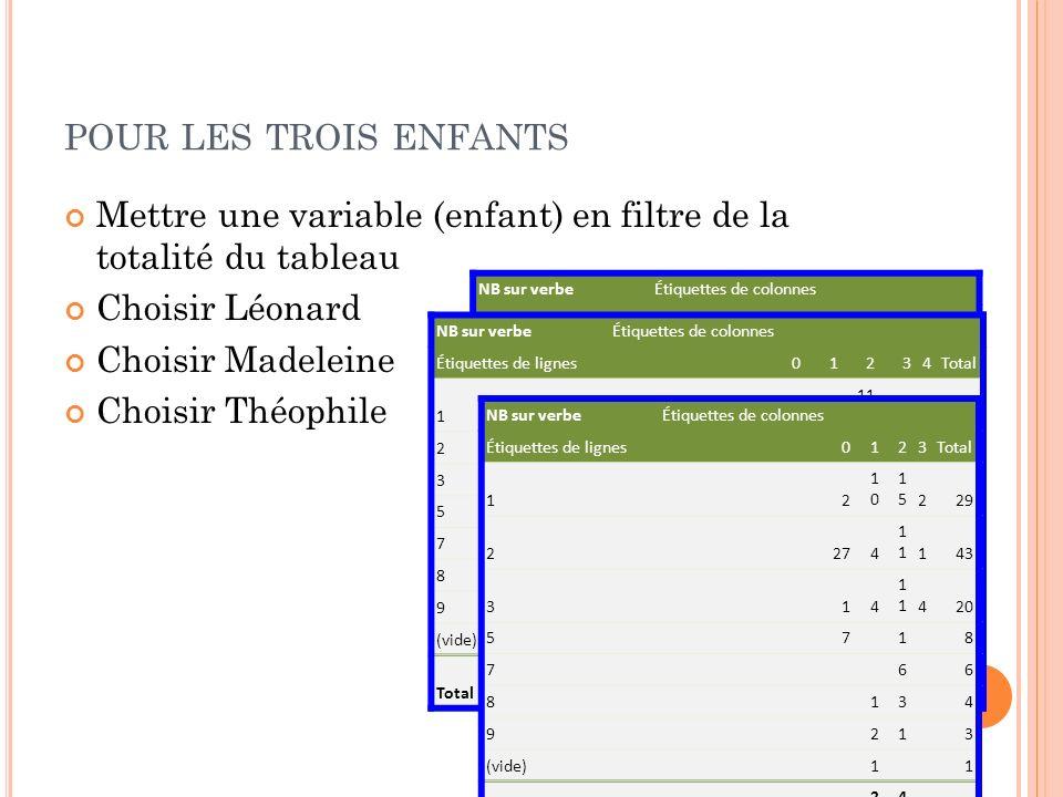 pour les trois enfants Mettre une variable (enfant) en filtre de la totalité du tableau. Choisir Léonard.