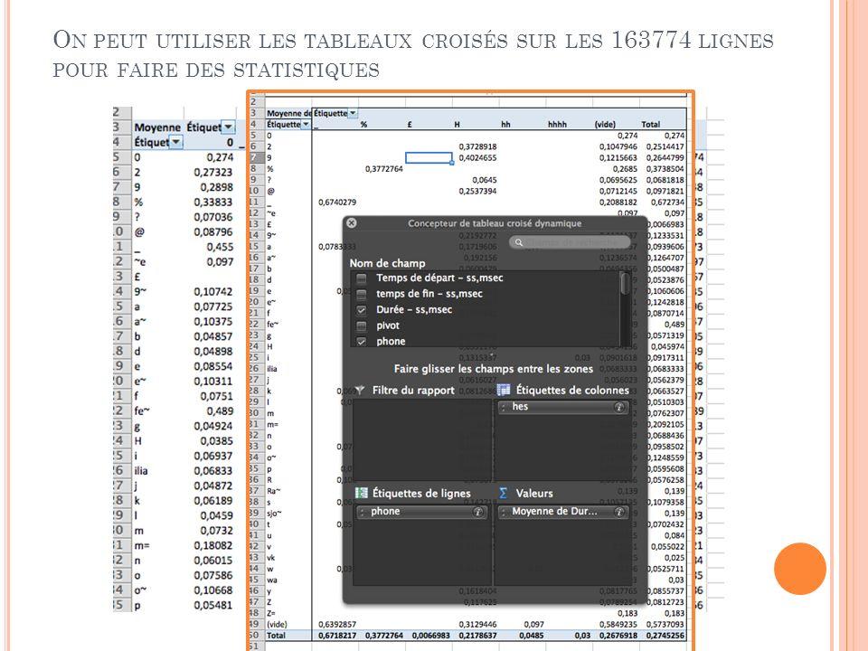 On peut utiliser les tableaux croisés sur les 163774 lignes pour faire des statistiques