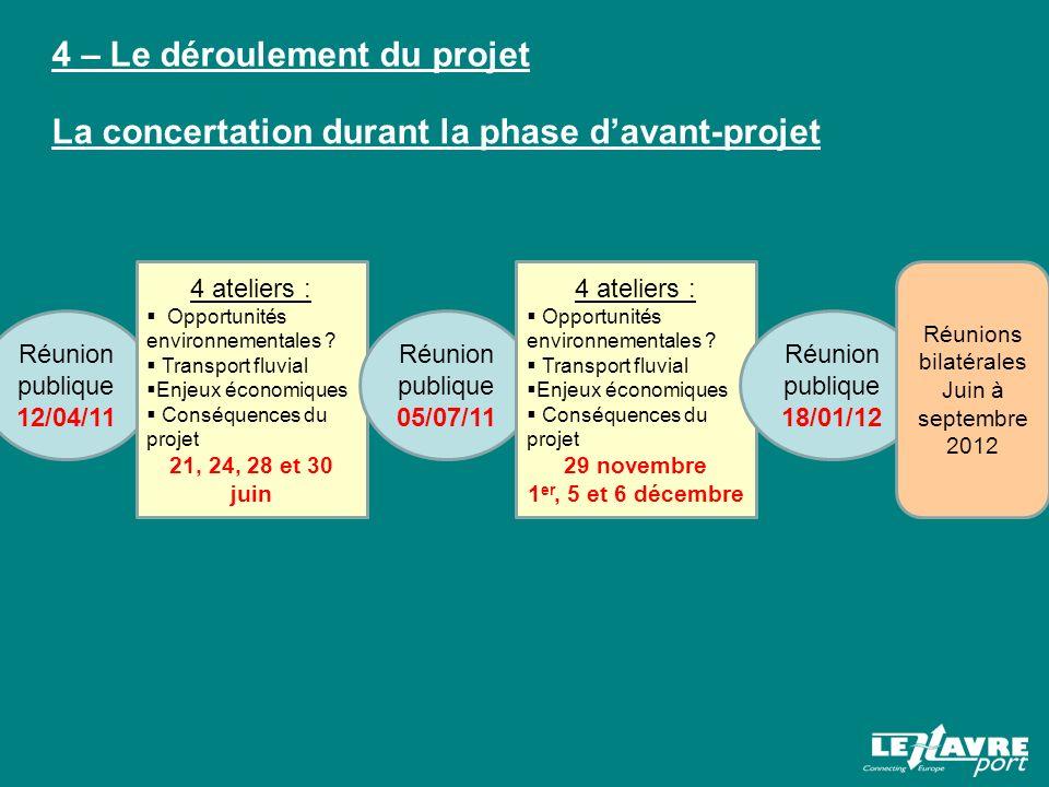 4 – Le déroulement du projet