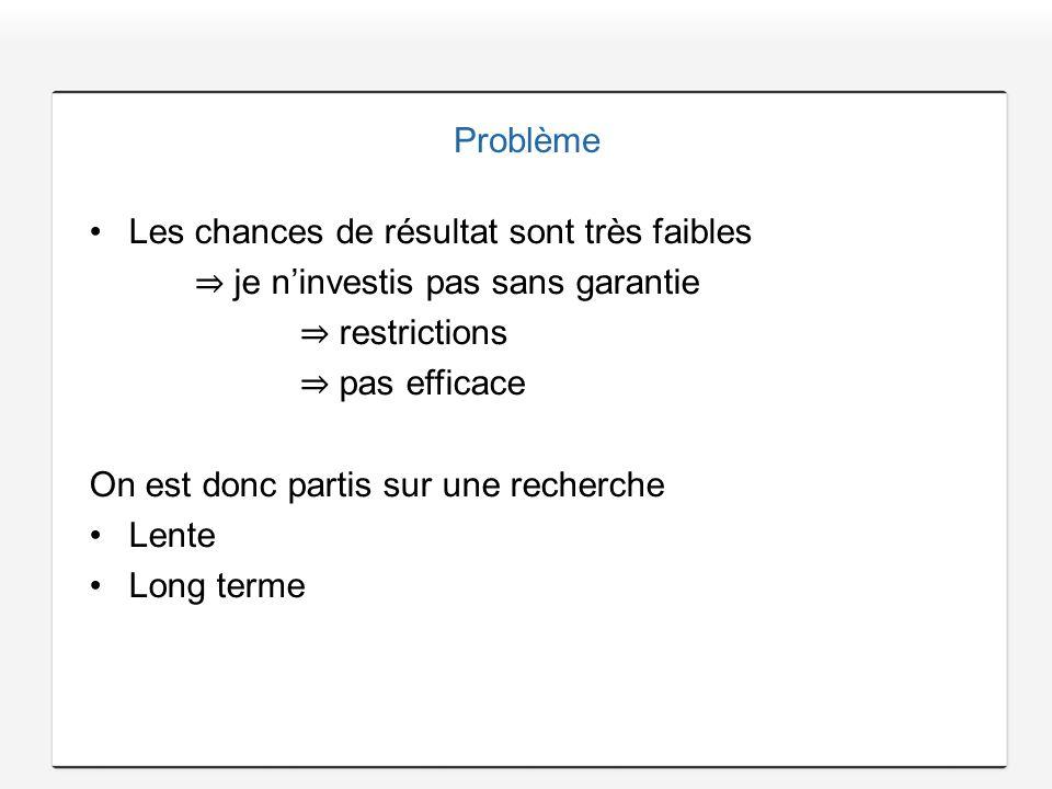 Problème Les chances de résultat sont très faibles. ⇒ je n'investis pas sans garantie. ⇒ restrictions.