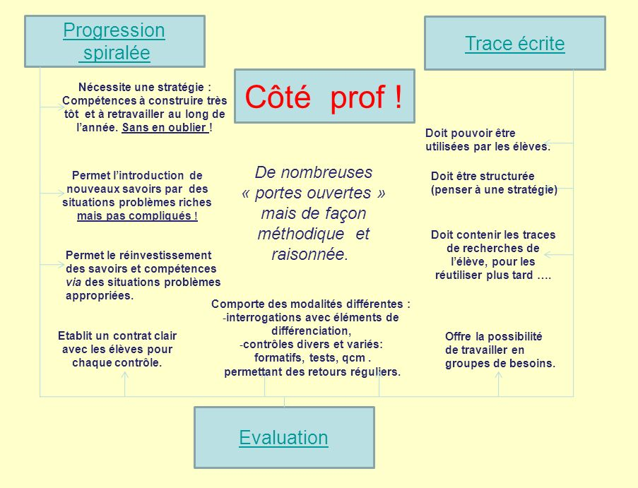 Côté prof ! Progression Trace écrite spiralée Evaluation