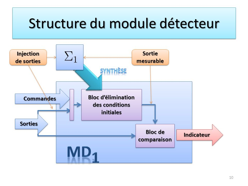 Structure du module détecteur