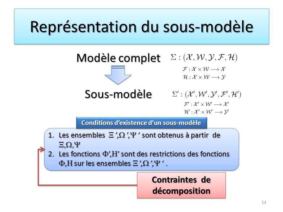 Représentation du sous-modèle