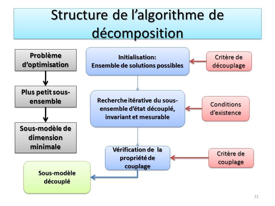 Structure de l'algorithme de décomposition