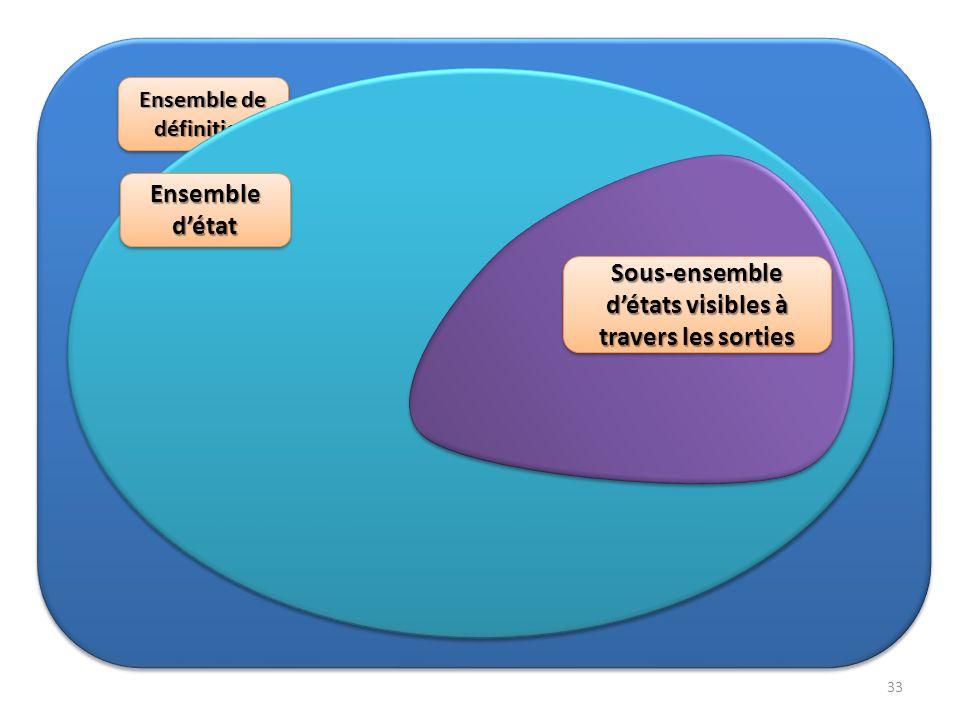 Ensemble d'état Sous-ensemble d'états visibles à travers les sorties
