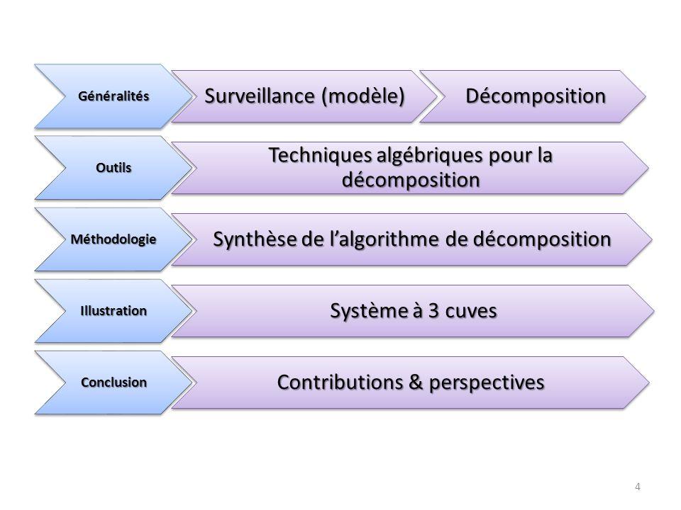 Surveillance (modèle) Décomposition