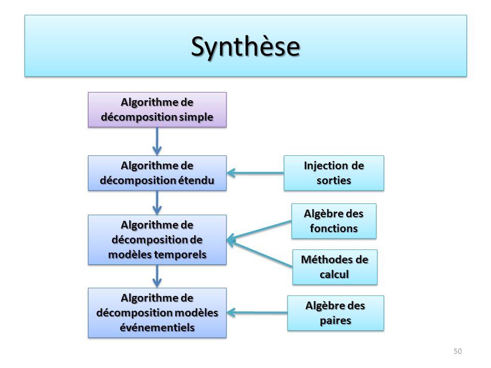 Synthèse Algorithme de décomposition simple