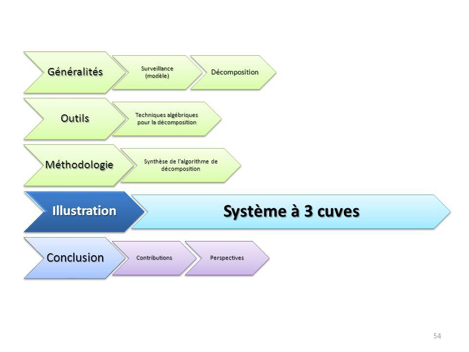 Système à 3 cuves Illustration Conclusion Généralités Outils