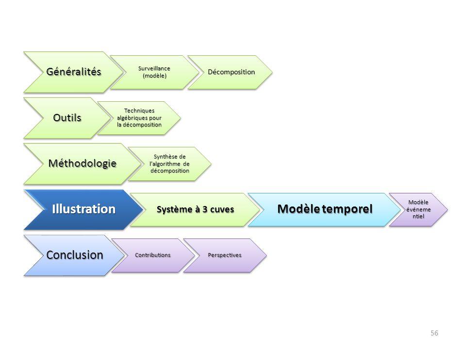 Illustration Modèle temporel Généralités Outils Méthodologie