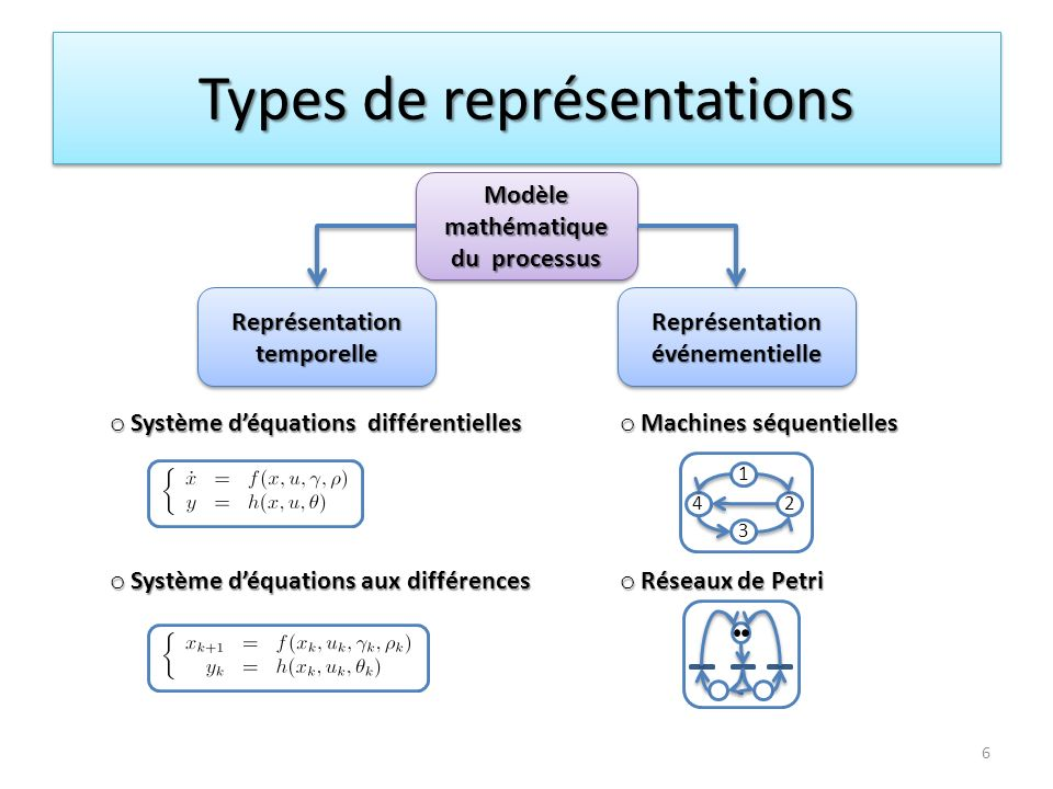 Types de représentations