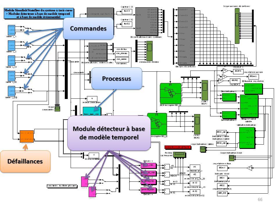 Module détecteur à base de modèle temporel