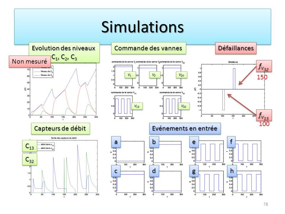 Simulations Evolution des niveaux C1, C2, C3 Commande des vannes