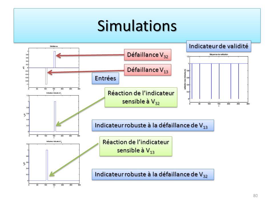 Simulations Indicateur de validité Défaillance V32 Défaillance V13
