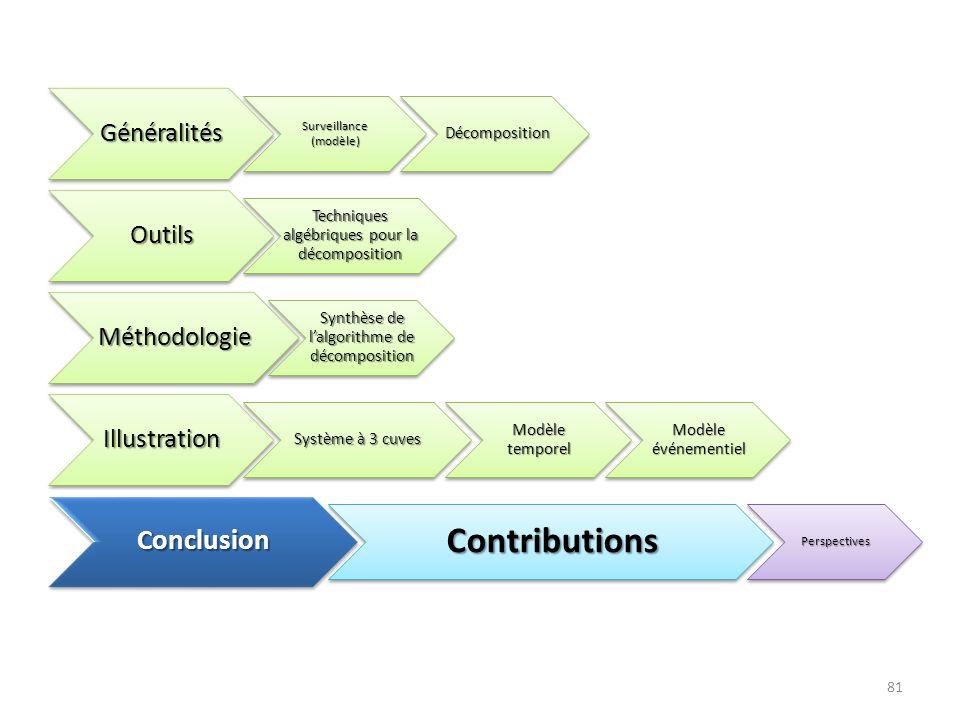 Contributions Conclusion Généralités Outils Méthodologie Illustration
