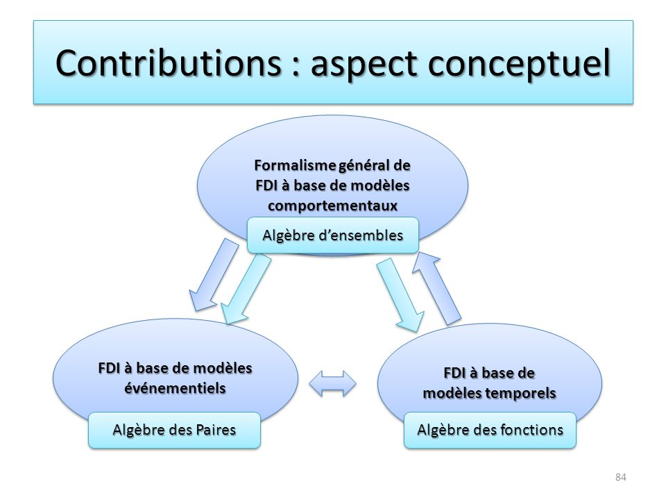Contributions : aspect conceptuel