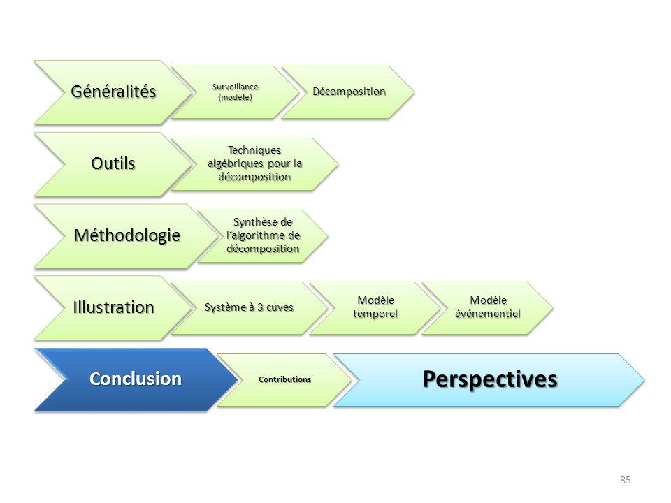 Perspectives Conclusion Généralités Outils Méthodologie Illustration