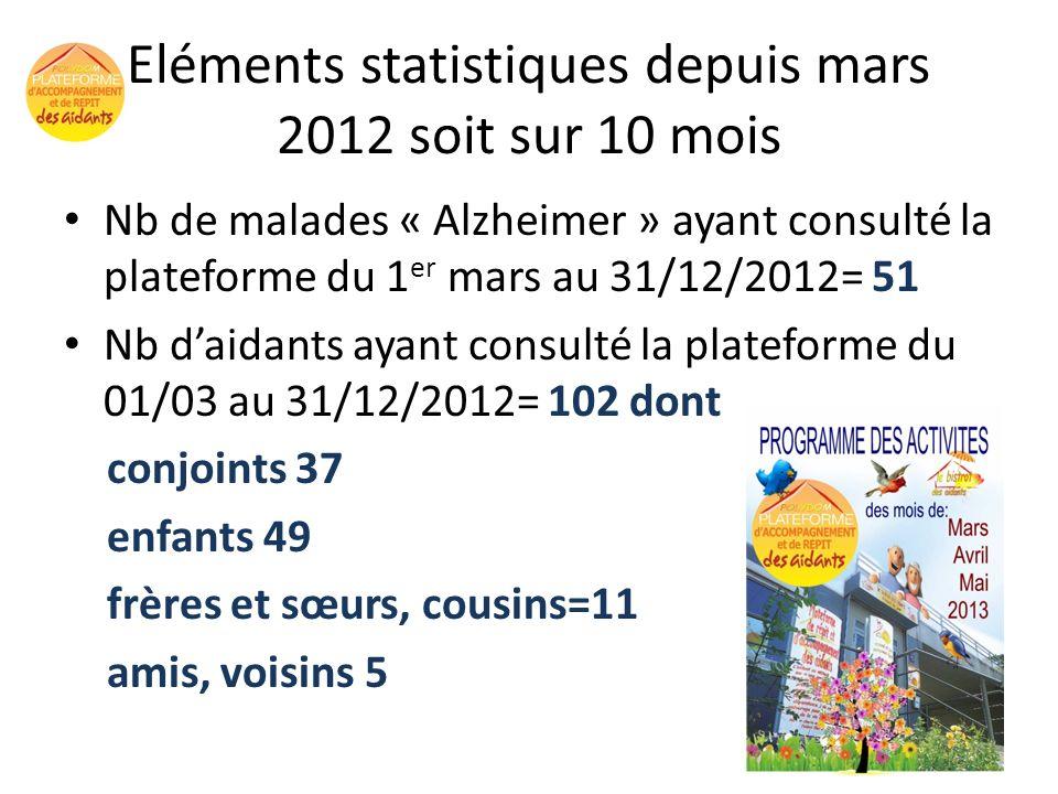Eléments statistiques depuis mars 2012 soit sur 10 mois
