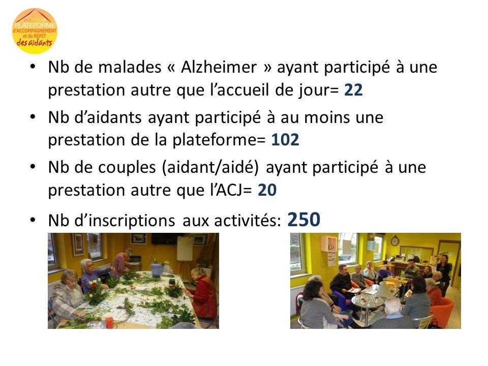 Nb de malades « Alzheimer » ayant participé à une prestation autre que l'accueil de jour= 22