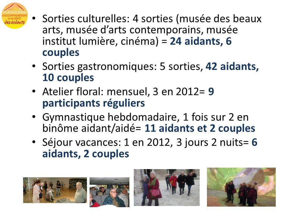 Sorties culturelles: 4 sorties (musée des beaux arts, musée d'arts contemporains, musée institut lumière, cinéma) = 24 aidants, 6 couples