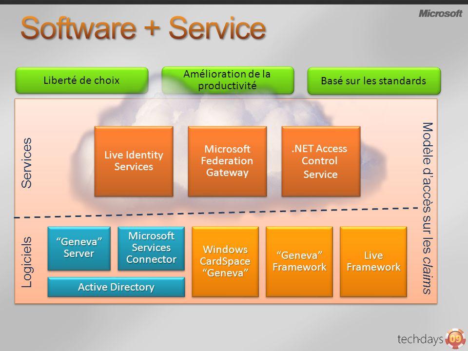 Software + Service Services Modèle d'accès sur les claims Logiciels