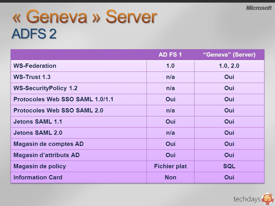 « Geneva » Server ADFS 2 AD FS 1 Geneva (Server) WS-Federation 1.0