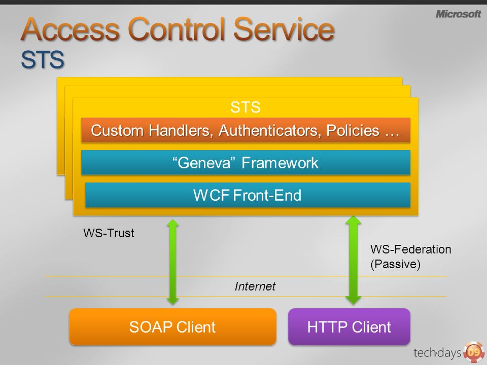 Access Control Service STS