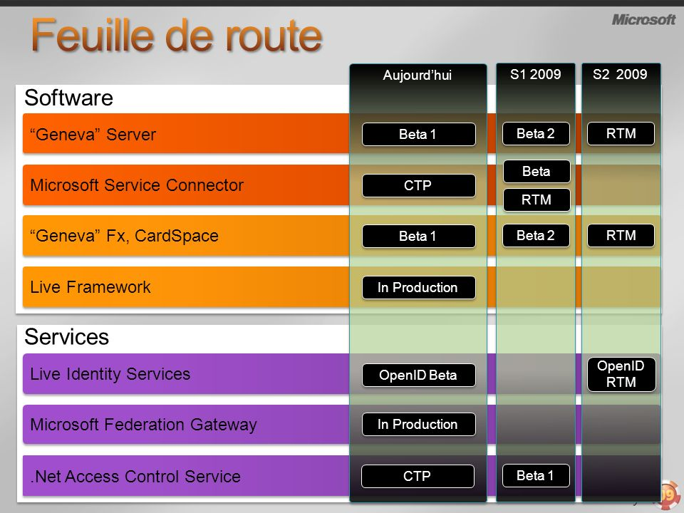 Feuille de route Software Services Geneva Server