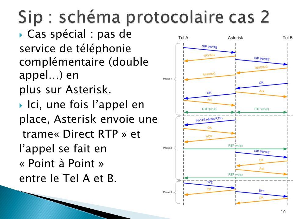 Sip : schéma protocolaire cas 2